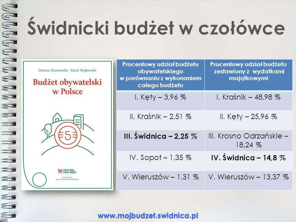 Świdnicki budżet w czołówce www.mojbudzet.swidnica.pl Procentowy udział budżetu obywatelskiego w porównaniu z wykonaniem całego budżetu Procentowy udział budżetu zestawiony z wydatkami majątkowymi I.