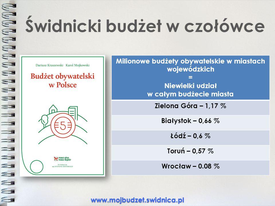 Świdnicki budżet w czołówce www.mojbudzet.swidnica.pl Milionowe budżety obywatelskie w miastach wojewódzkich = Niewielki udział w całym budżecie miasta Zielona Góra – 1,17 % Białystok – 0,66 % Łódź – 0,6 % Toruń – 0,57 % Wrocław – 0.08 %