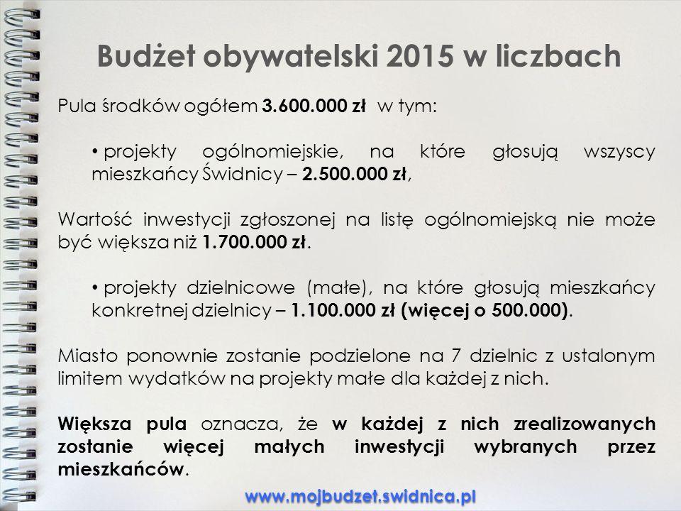 Budżet obywatelski 2015 w liczbach Pula środków ogółem 3.600.000 zł w tym: projekty ogólnomiejskie, na które głosują wszyscy mieszkańcy Świdnicy – 2.500.000 zł, Wartość inwestycji zgłoszonej na listę ogólnomiejską nie może być większa niż 1.700.000 zł.