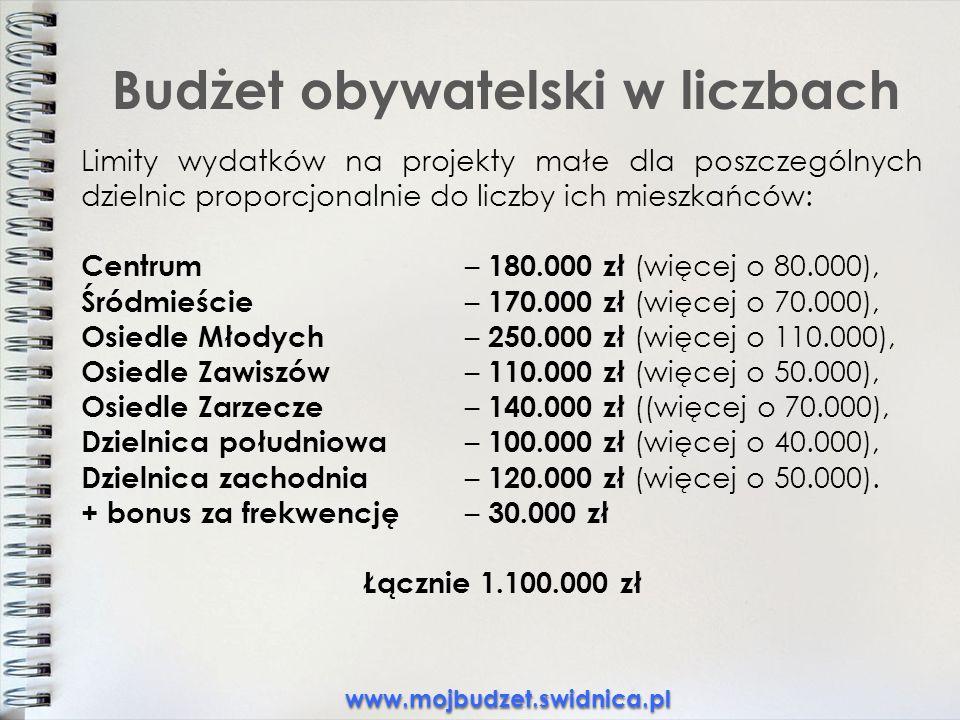 Budżet obywatelski w liczbach Limity wydatków na projekty małe dla poszczególnych dzielnic proporcjonalnie do liczby ich mieszkańców: Centrum – 180.000 zł (więcej o 80.000), Śródmieście – 170.000 zł (więcej o 70.000), Osiedle Młodych – 250.000 zł (więcej o 110.000), Osiedle Zawiszów – 110.000 zł (więcej o 50.000), Osiedle Zarzecze – 140.000 zł ((więcej o 70.000), Dzielnica południowa – 100.000 zł (więcej o 40.000), Dzielnica zachodnia – 120.000 zł (więcej o 50.000).