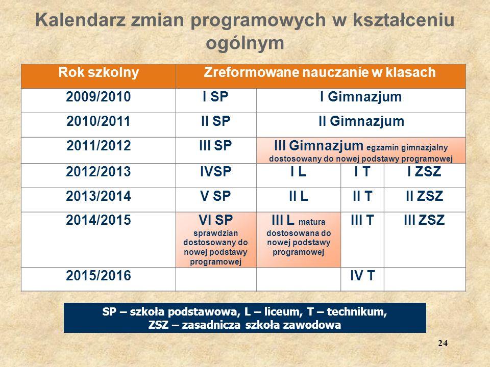 24 Kalendarz zmian programowych w kształceniu ogólnym Rok szkolnyZreformowane nauczanie w klasach 2009/2010I SPI Gimnazjum 2010/2011II SPII Gimnazjum 2011/2012III SPIII Gimnazjum egzamin gimnazjalny dostosowany do nowej podstawy programowej 2012/2013IVSPI LI TI ZSZ 2013/2014V SPII LII TII ZSZ 2014/2015VI SP sprawdzian dostosowany do nowej podstawy programowej III L matura dostosowana do nowej podstawy programowej III TIII ZSZ 2015/2016IV T SP – szkoła podstawowa, L – liceum, T – technikum, ZSZ – zasadnicza szkoła zawodowa