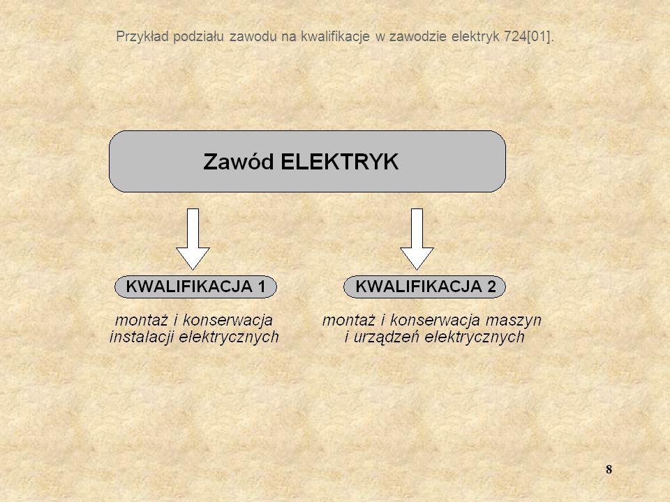 8 Przykład podziału zawodu na kwalifikacje w zawodzie elektryk 724[01].
