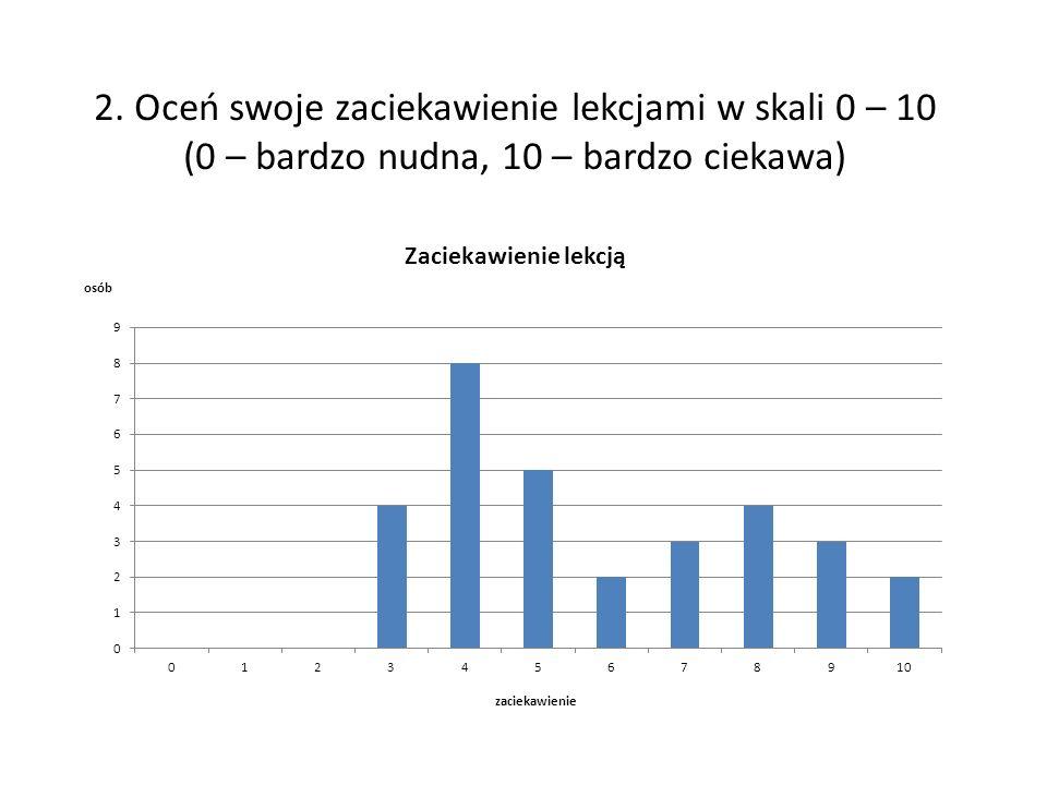 2. Oceń swoje zaciekawienie lekcjami w skali 0 – 10 (0 – bardzo nudna, 10 – bardzo ciekawa)