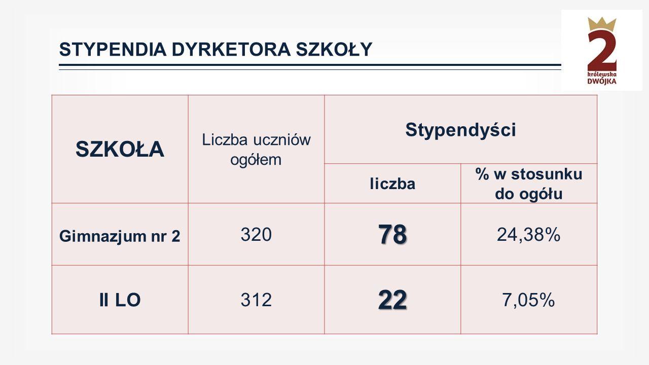 STYPENDIA DYRKETORA SZKOŁY SZKOŁA Liczba uczniów ogółem Stypendyści liczba % w stosunku do ogółu Gimnazjum nr 2 32078 24,38% II LO31222 7,05%