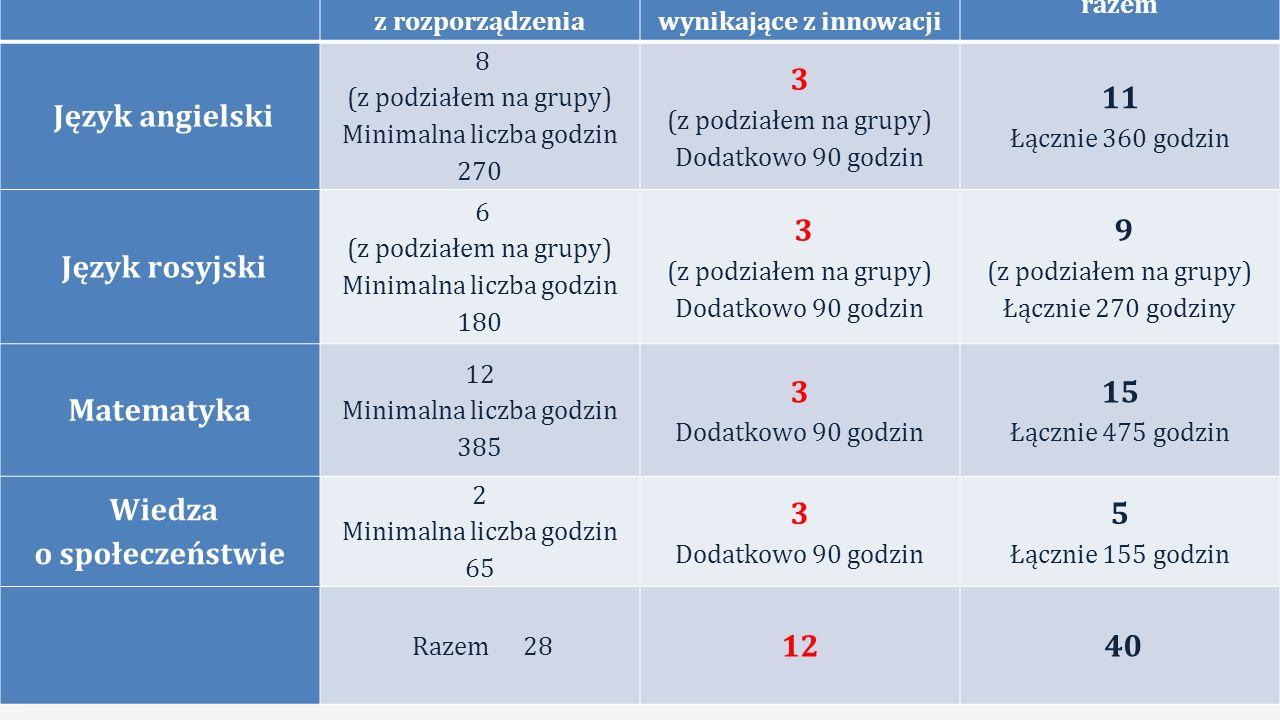 Ilość godzin wynikająca z rozporządzenia Dodatkowe godziny wynikające z innowacji razem Język angielski 8 (z podziałem na grupy) Minimalna liczba godzin 270 3 (z podziałem na grupy) Dodatkowo 90 godzin 11 Łącznie 360 godzin Język rosyjski 6 (z podziałem na grupy) Minimalna liczba godzin 180 3 (z podziałem na grupy) Dodatkowo 90 godzin 9 (z podziałem na grupy) Łącznie 270 godziny Matematyka 12 Minimalna liczba godzin 385 3 Dodatkowo 90 godzin 15 Łącznie 475 godzin Wiedza o społeczeństwie 2 Minimalna liczba godzin 65 3 Dodatkowo 90 godzin 5 Łącznie 155 godzin Razem 28 12 40