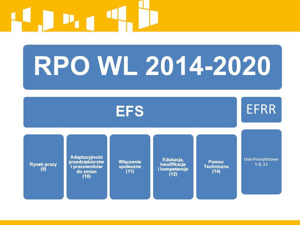 RPO WL 2014-2020 EFS Rynek pracy (9) Adaptacyjność przedsiębiorstw i pracowników do zmian (10) Włączenie społeczne (11) Edukacja, kwalifikacje i kompetencje (12) Pomoc Techniczna (14) EFRR Osie Priorytetowe 1-8, 13