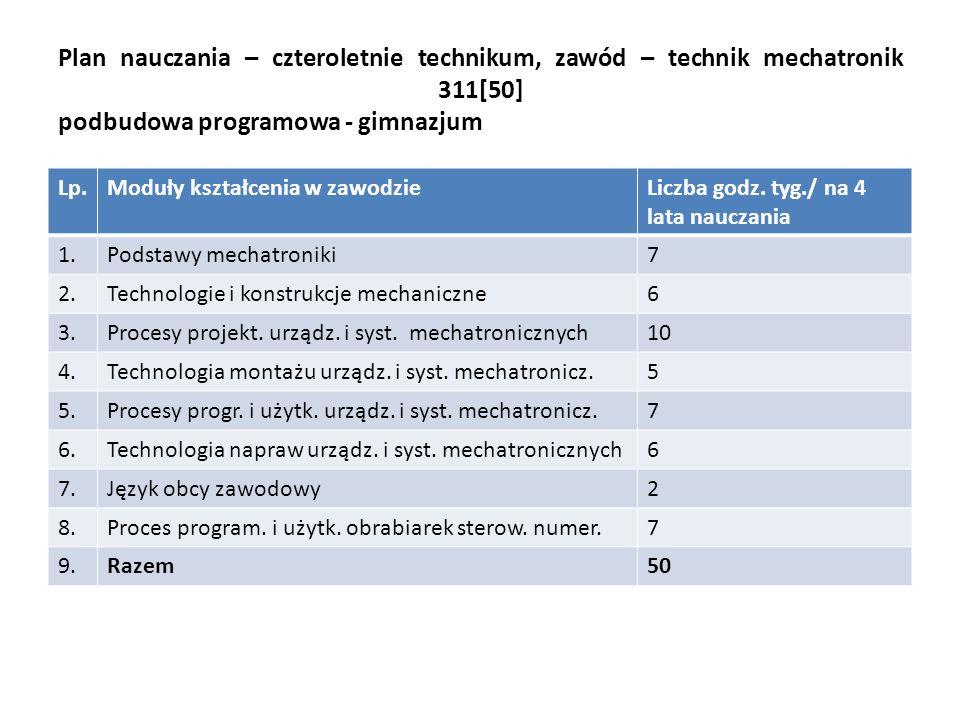 Plan nauczania – czteroletnie technikum, zawód – technik mechatronik 311[50] podbudowa programowa - gimnazjum Lp.Moduły kształcenia w zawodzieLiczba godz.