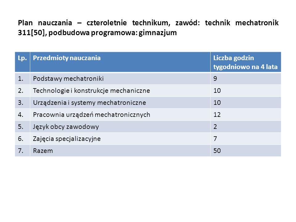 Rozdział 4.Założenia programowo – organizacyjne kształcenia w zawodzie Rozdział 5.