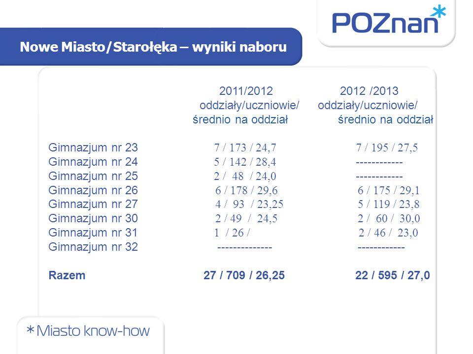 Nowe Miasto/Starołęka – wyniki naboru 2011/2012 2012 /2013 oddziały/uczniowie/ oddziały/uczniowie/ średnio na oddział średnio na oddział Gimnazjum nr 23 7 / 173 / 24,77 / 195 / 27,5 Gimnazjum nr 24 5 / 142 / 28,4------------ Gimnazjum nr 25 2 / 48 / 24,0 ------------ Gimnazjum nr 26 6 / 178 / 29,6 6 / 175 / 29,1 Gimnazjum nr 27 4 / 93 / 23,25 5 / 119 / 23,8 Gimnazjum nr 30 2 / 49 / 24,5 2 / 60 / 30,0 Gimnazjum nr 31 1 / 26 / 2 / 46 / 23,0 Gimnazjum nr 32 -------------- ------------ Razem 27 / 709 / 26,25 22 / 595 / 27,0