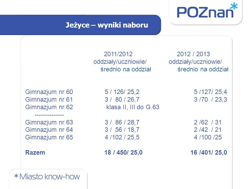 Jeżyce – wyniki naboru 2011/2012 2012 / 2013 oddziały/uczniowie/ oddziały/uczniowie/ średnio na oddział średnio na oddział Gimnazjum nr 60 5 / 126/ 25,2 5 /127/ 25,4 Gimnazjum nr 61 3 / 80 / 26,7 3 /70 / 23,3 Gimnazjum nr 62 klasa II, III do G.63 -------------- Gimnazjum nr 63 3 / 86 / 28,7 2 /62 / 31 Gimnazjum nr 64 3 / 56 / 18,7 2 /42 / 21 Gimnazjum nr 65 4 /102 / 25,5 4 /100 /25 Razem 18 / 450/ 25,0 16 /401/ 25,0