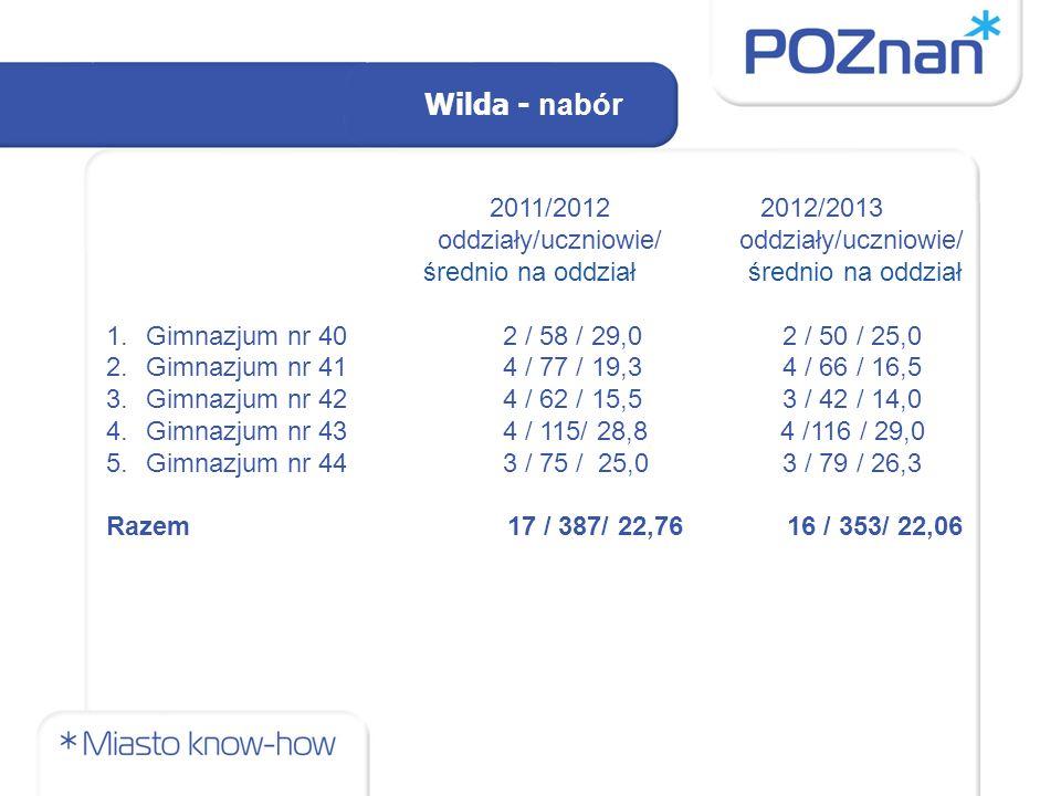 Wilda - nabór 2011/2012 2012/2013 oddziały/uczniowie/ oddziały/uczniowie/ średnio na oddział średnio na oddział 1.Gimnazjum nr 40 2 / 58 / 29,0 2 / 50 / 25,0 2.Gimnazjum nr 41 4 / 77 / 19,3 4 / 66 / 16,5 3.Gimnazjum nr 42 4 / 62 / 15,5 3 / 42 / 14,0 4.Gimnazjum nr 43 4 / 115/ 28,8 4 /116 / 29,0 5.Gimnazjum nr 44 3 / 75 / 25,0 3 / 79 / 26,3 Razem 17 / 387/ 22,76 16 / 353/ 22,06