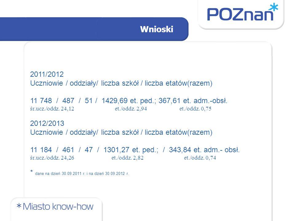 Wnioski 2011/2012 Uczniowie / oddziały/ liczba szkół / liczba etatów(razem) 11 748 / 487 / 51 / 1429,69 et.