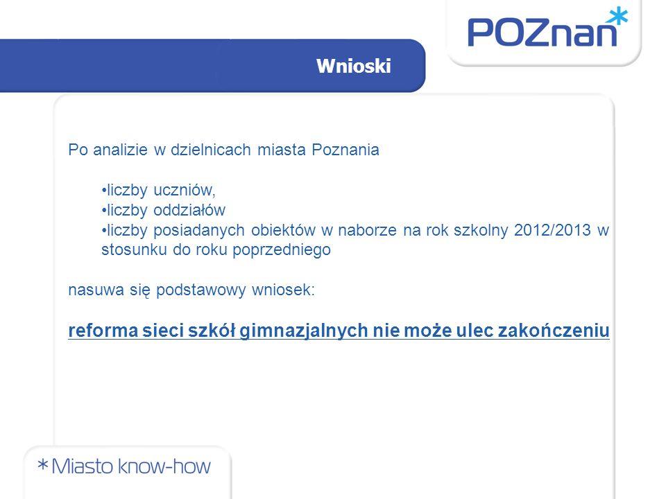 Wnioski Po analizie w dzielnicach miasta Poznania liczby uczniów, liczby oddziałów liczby posiadanych obiektów w naborze na rok szkolny 2012/2013 w stosunku do roku poprzedniego nasuwa się podstawowy wniosek: reforma sieci szkół gimnazjalnych nie może ulec zakończeniu