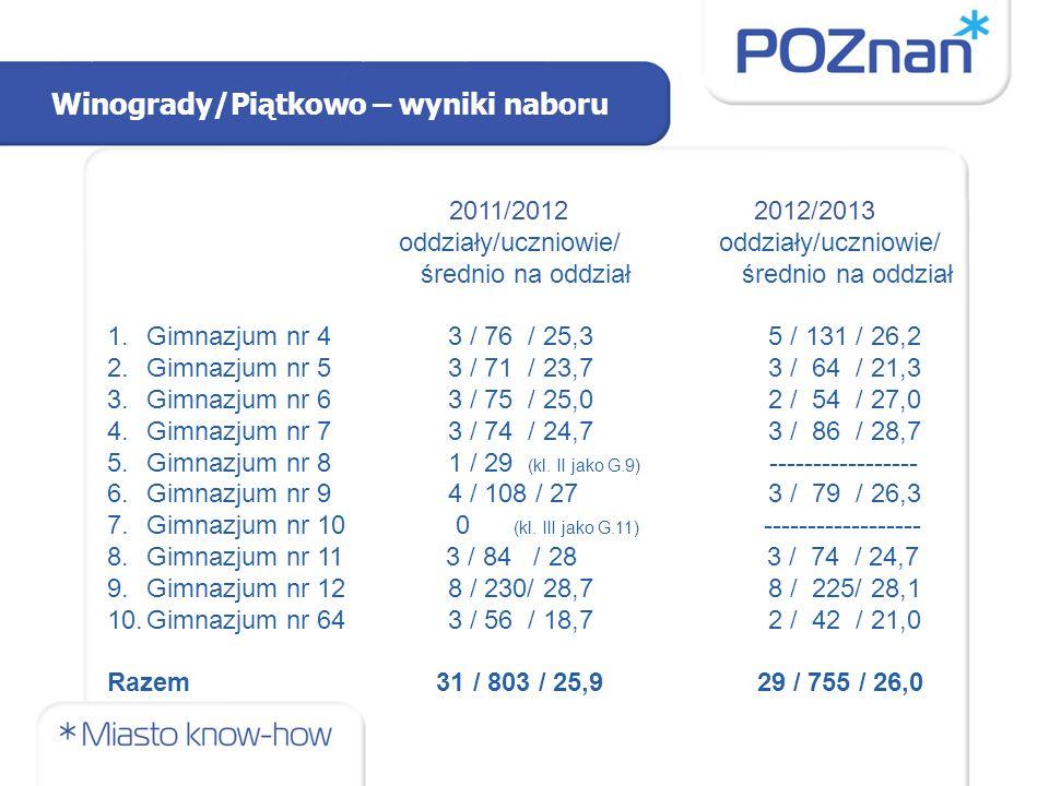 Winogrady/Piątkowo – wyniki naboru 2011/2012 2012/2013 oddziały/uczniowie/ oddziały/uczniowie/ średnio na oddział średnio na oddział 1.Gimnazjum nr 4 3 / 76 / 25,3 5 / 131 / 26,2 2.Gimnazjum nr 5 3 / 71 / 23,7 3 / 64 / 21,3 3.Gimnazjum nr 6 3 / 75 / 25,0 2 / 54 / 27,0 4.Gimnazjum nr 7 3 / 74 / 24,7 3 / 86 / 28,7 5.Gimnazjum nr 8 1 / 29 (kl.