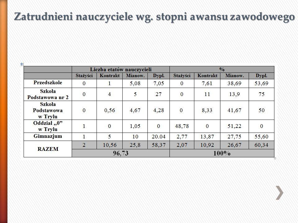 Zatrudnieni nauczyciele wg. stopni awansu zawodowego