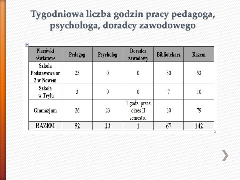 Tygodniowa liczba godzin pracy pedagoga, psychologa, doradcy zawodowego