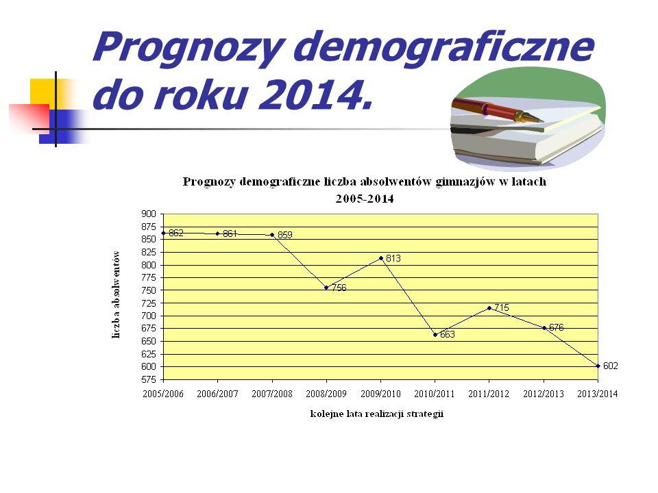 Prognozy demograficzne do roku 2014.