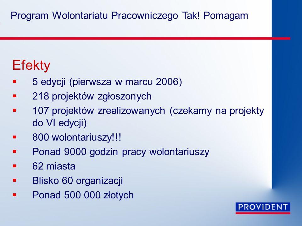 Program Wolontariatu Pracowniczego Tak! Pomagam Efekty  5 edycji (pierwsza w marcu 2006)  218 projektów zgłoszonych  107 projektów zrealizowanych (