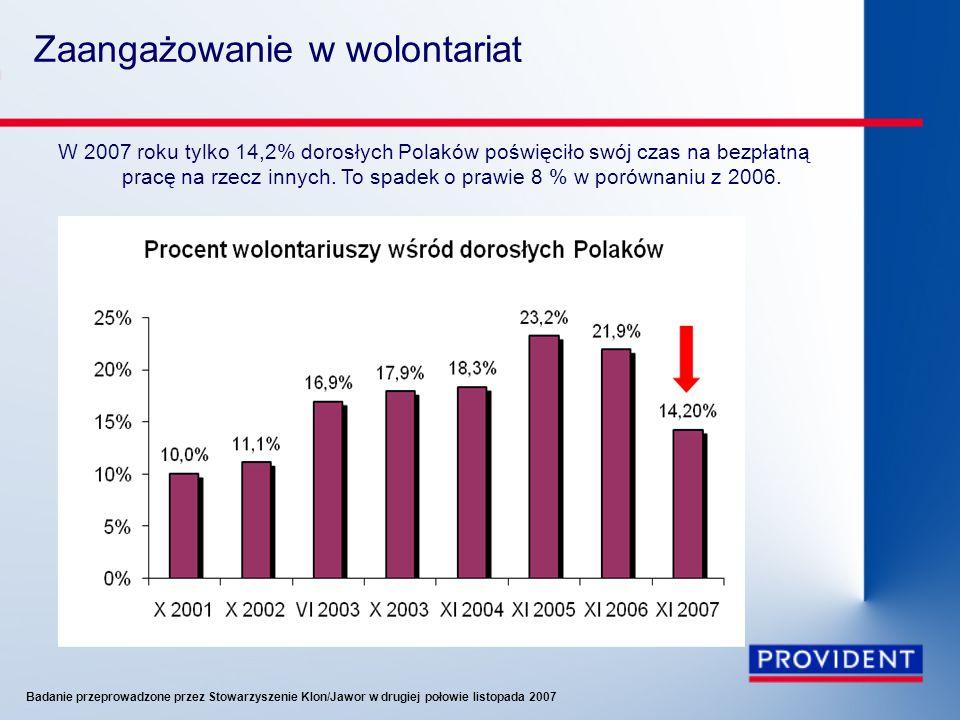 Zaangażowanie w wolontariat W 2007 roku tylko 14,2% dorosłych Polaków poświęciło swój czas na bezpłatną pracę na rzecz innych. To spadek o prawie 8 %