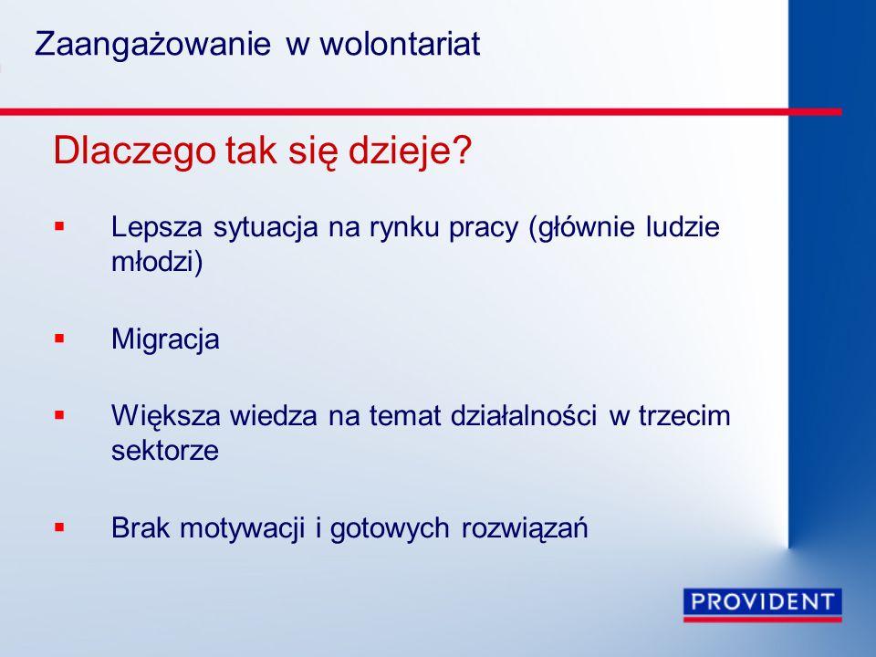 Wolontariat pracowniczy jako jedna z form wolontariatu Wolontariat pracowniczy – element społecznej odpowiedzialności biznesu W USA 90% dużych firm prowadzi programy wolontariatu pracowniczego W Polsce jest stosunkowo mało popularny