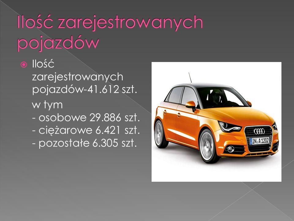  Ilość zarejestrowanych pojazdów-41.612 szt.w tym - osobowe 29.886 szt.
