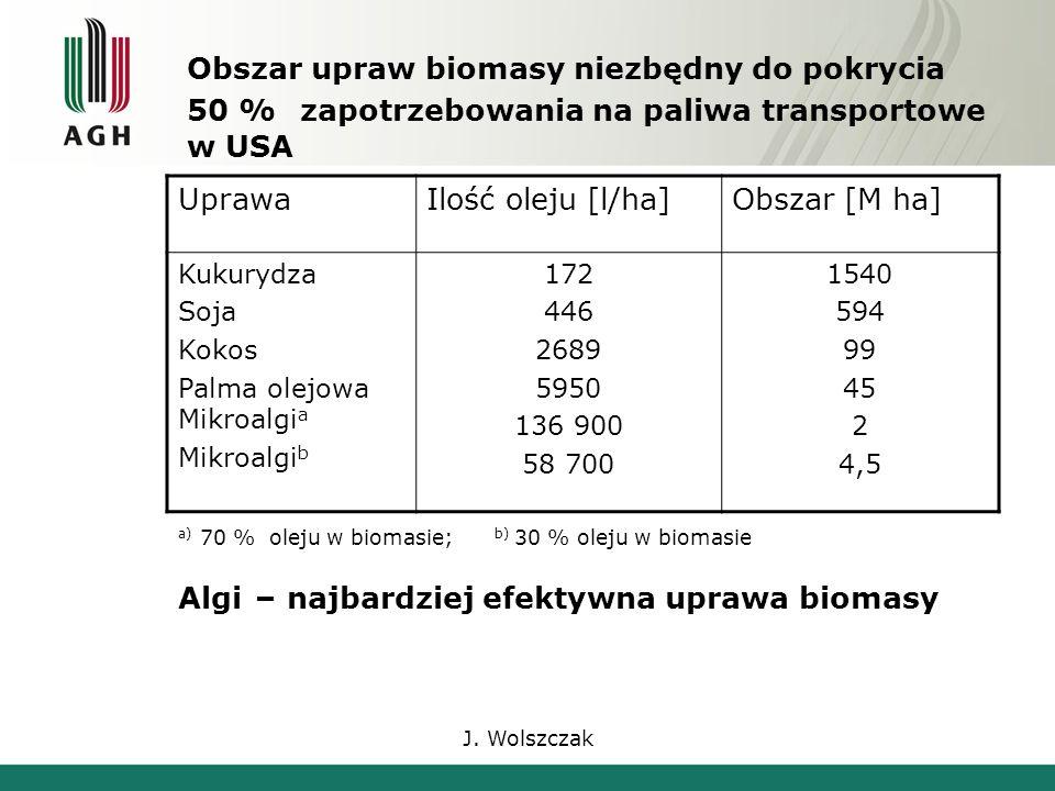 J. Wolszczak Obszar upraw biomasy niezbędny do pokrycia 50 % zapotrzebowania na paliwa transportowe w USA UprawaIlość oleju [l/ha]Obszar [M ha] Kukury