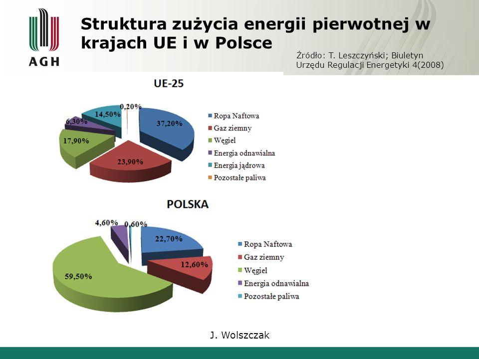 J. Wolszczak Struktura zużycia energii pierwotnej w krajach UE i w Polsce Źródło: T.