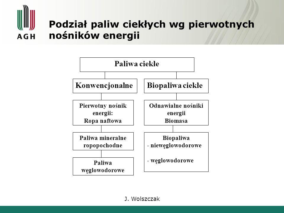 J. Wolszczak Paliwa ciekłe KonwencjonalneBiopaliwa ciekłe Paliwa mineralne ropopochodne Odnawialne nośniki energii Biomasa Pierwotny nośnik energii: R