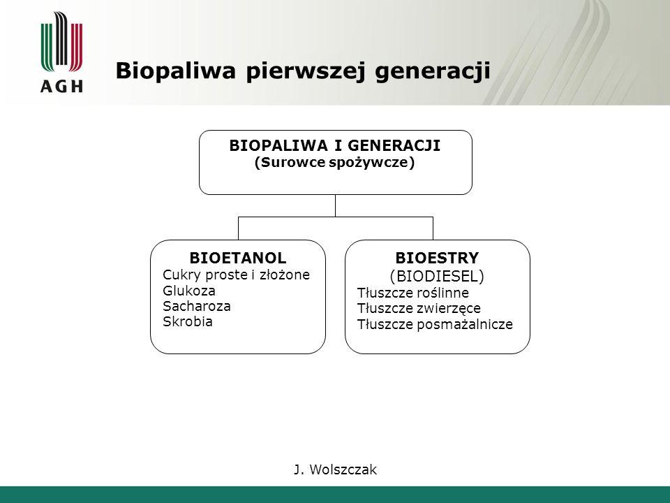 J. Wolszczak Biopaliwa pierwszej generacji BIOPALIWA I GENERACJI (Surowce spożywcze) BIOETANOL Cukry proste i złożone Glukoza Sacharoza Skrobia BIOEST