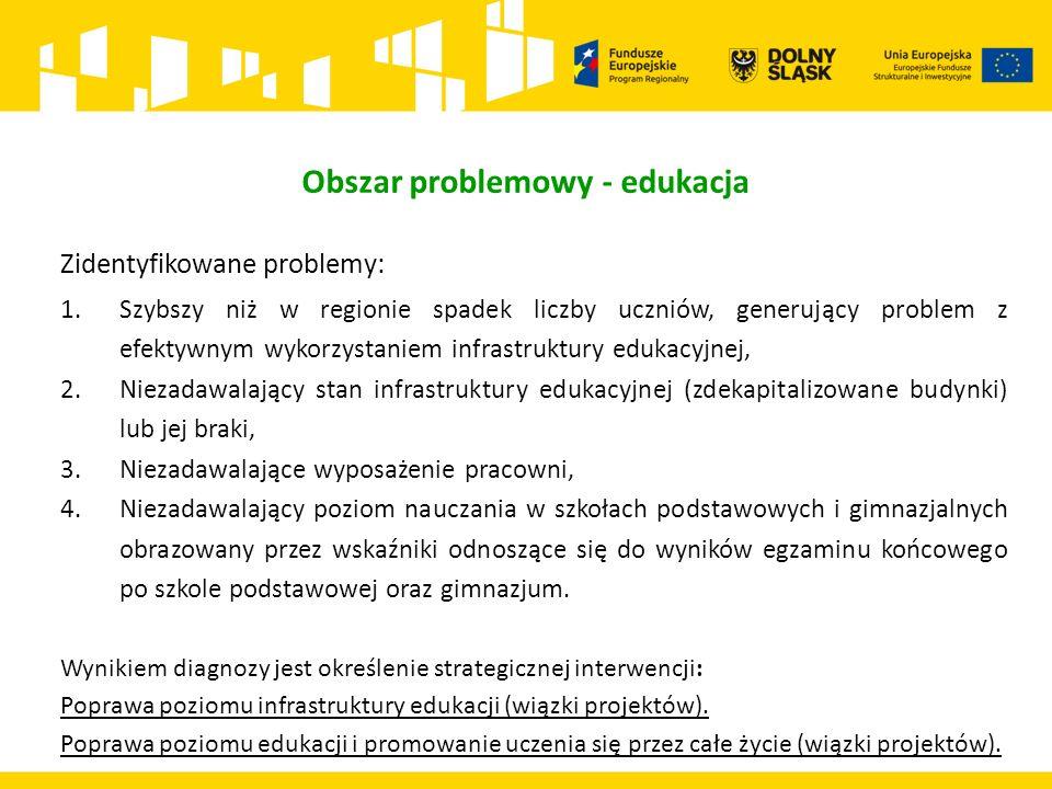 Obszar problemowy - edukacja Zidentyfikowane problemy: 1.Szybszy niż w regionie spadek liczby uczniów, generujący problem z efektywnym wykorzystaniem