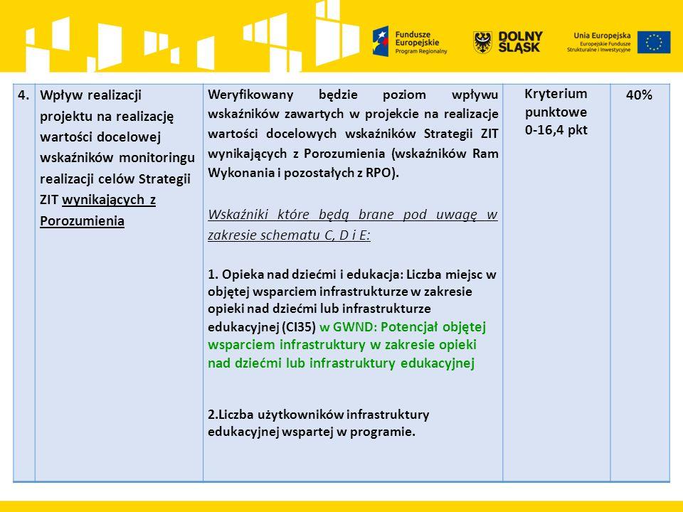 4.Wpływ realizacji projektu na realizację wartości docelowej wskaźników monitoringu realizacji celów Strategii ZIT wynikających z Porozumienia Weryfik