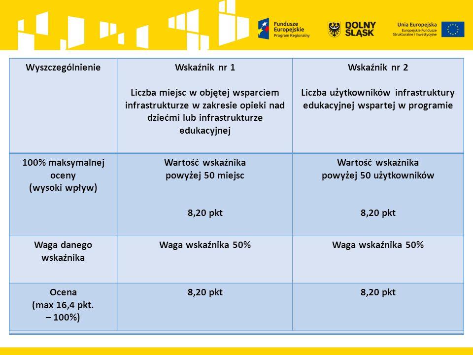 WyszczególnienieWskaźnik nr 1 Liczba miejsc w objętej wsparciem infrastrukturze w zakresie opieki nad dziećmi lub infrastrukturze edukacyjnej Wskaźnik