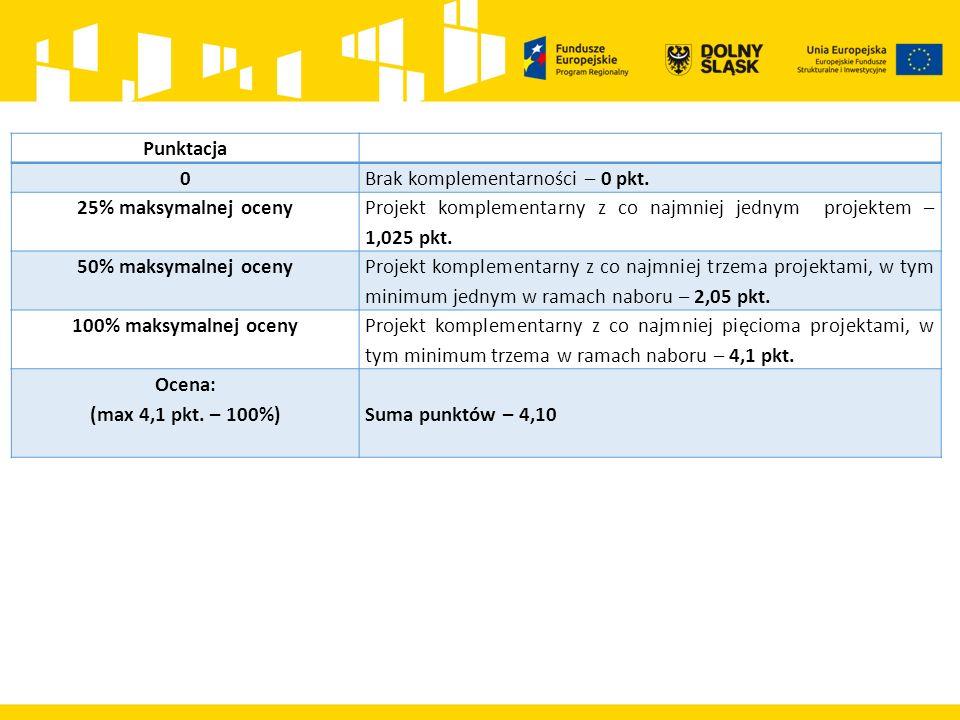 Punktacja 0Brak komplementarności – 0 pkt. 25% maksymalnej oceny Projekt komplementarny z co najmniej jednym projektem – 1,025 pkt. 50% maksymalnej oc