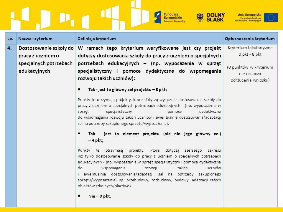 TERYTORIALNY WYMIAR WSPARCIA DZIAŁANIE 7.1 Projekty będą realizowane na terenie całej Aglomeracji Wałbrzyskiej.