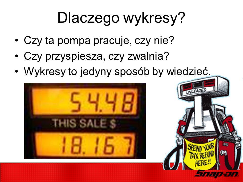 Dlaczego wykresy? Czy ta pompa pracuje, czy nie? Czy przyspiesza, czy zwalnia? Wykresy to jedyny sposób by wiedzieć.
