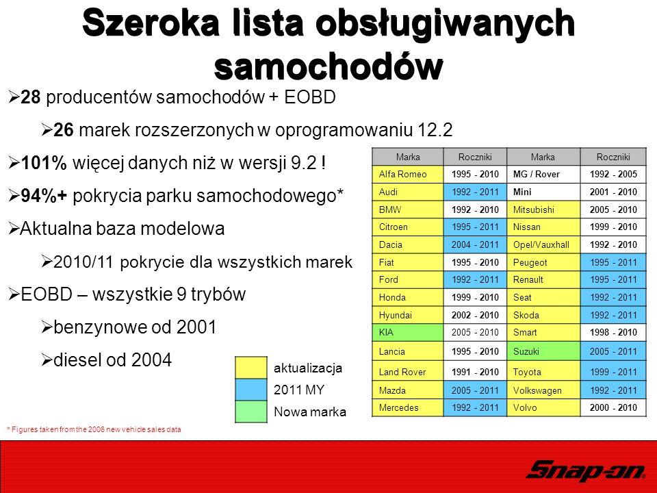Szeroka lista obsługiwanych samochodów  28 producentów samochodów + EOBD  26 marek rozszerzonych w oprogramowaniu 12.2  101% więcej danych niż w we