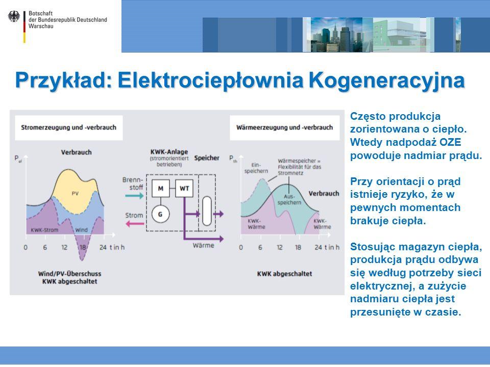 Przykład: Elektrociepłownia Kogeneracyjna Często produkcja zorientowana o ciepło. Wtedy nadpodaż OZE powoduje nadmiar prądu. Przy orientacji o prąd is