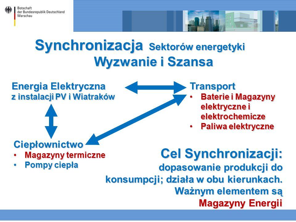 Energia Elektryczna z instalacji PV i Wiatraków Ciepłownictwo Magazyny termiczneMagazyny termiczne Pompy ciepłaPompy ciepła Transport Baterie i Magazy