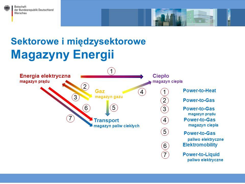 Sektorowe i międzysektorowe Magazyny Energii Energia elektryczna magazyn prądu Transport magazyn paliw ciekłych Gaz magazyn gazu Ciepło magazyn ciepła 1 2 3 4 5 6 7 6 5 4 3 2 7 1 Power-to-Heat Power-to-Gas magazyn prądu Power-to-Gas magazyn ciepła Power-to-Gas paliwo elektryczne Elektromobility Power-to-Liquid paliwo elektryczne