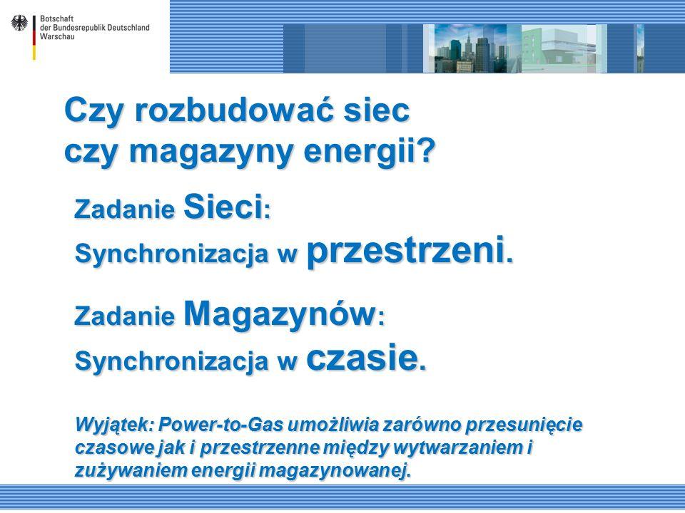 Czy rozbudować siec czy magazyny energii? Zadanie Sieci : Synchronizacja w przestrzeni. Zadanie Magazynów : Synchronizacja w czasie. Wyjątek: Power-to