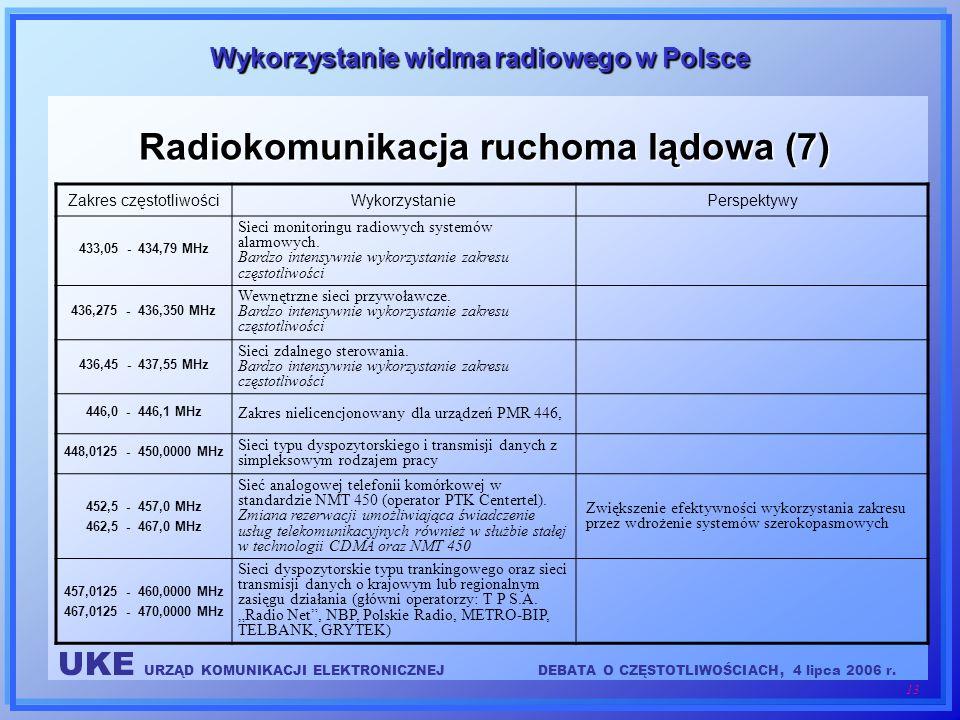 UKE URZĄD KOMUNIKACJI ELEKTRONICZNEJDEBATA O CZĘSTOTLIWOŚCIACH, 4 lipca 2006 r. 13 Wykorzystanie widma radiowego w Polsce Radiokomunikacja ruchoma ląd