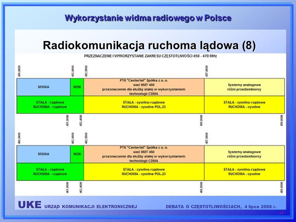 UKE URZĄD KOMUNIKACJI ELEKTRONICZNEJDEBATA O CZĘSTOTLIWOŚCIACH, 4 lipca 2006 r. 14 Wykorzystanie widma radiowego w Polsce Radiokomunikacja ruchoma ląd