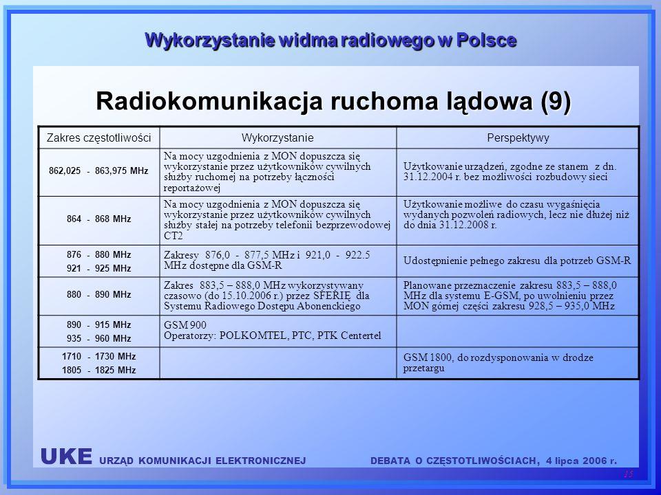 UKE URZĄD KOMUNIKACJI ELEKTRONICZNEJDEBATA O CZĘSTOTLIWOŚCIACH, 4 lipca 2006 r. 15 Wykorzystanie widma radiowego w Polsce Radiokomunikacja ruchoma ląd