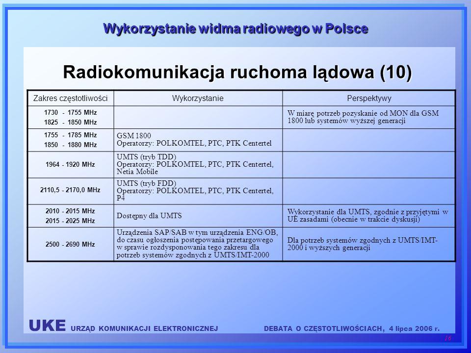 UKE URZĄD KOMUNIKACJI ELEKTRONICZNEJDEBATA O CZĘSTOTLIWOŚCIACH, 4 lipca 2006 r. 16 Wykorzystanie widma radiowego w Polsce Radiokomunikacja ruchoma ląd