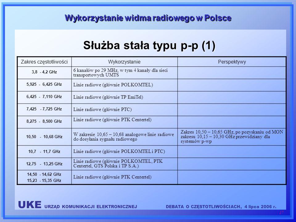 UKE URZĄD KOMUNIKACJI ELEKTRONICZNEJDEBATA O CZĘSTOTLIWOŚCIACH, 4 lipca 2006 r. 17 Wykorzystanie widma radiowego w Polsce Służba stała typu p-p (1) Za
