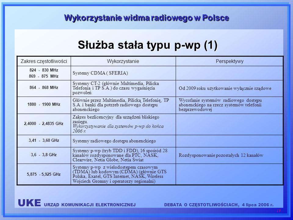 UKE URZĄD KOMUNIKACJI ELEKTRONICZNEJDEBATA O CZĘSTOTLIWOŚCIACH, 4 lipca 2006 r. 19 Wykorzystanie widma radiowego w Polsce Służba stała typu p-wp (1) Z