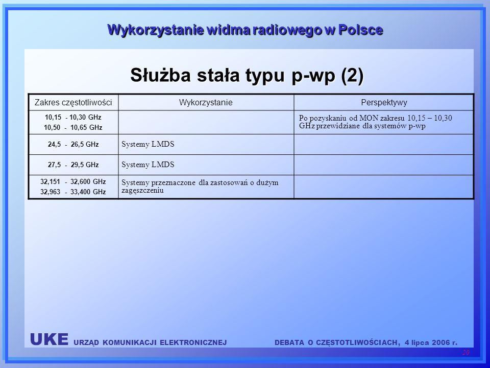 UKE URZĄD KOMUNIKACJI ELEKTRONICZNEJDEBATA O CZĘSTOTLIWOŚCIACH, 4 lipca 2006 r. 20 Wykorzystanie widma radiowego w Polsce Służba stała typu p-wp (2) Z