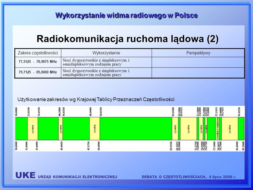 UKE URZĄD KOMUNIKACJI ELEKTRONICZNEJDEBATA O CZĘSTOTLIWOŚCIACH, 4 lipca 2006 r. 8 Wykorzystanie widma radiowego w Polsce Radiokomunikacja ruchoma lądo