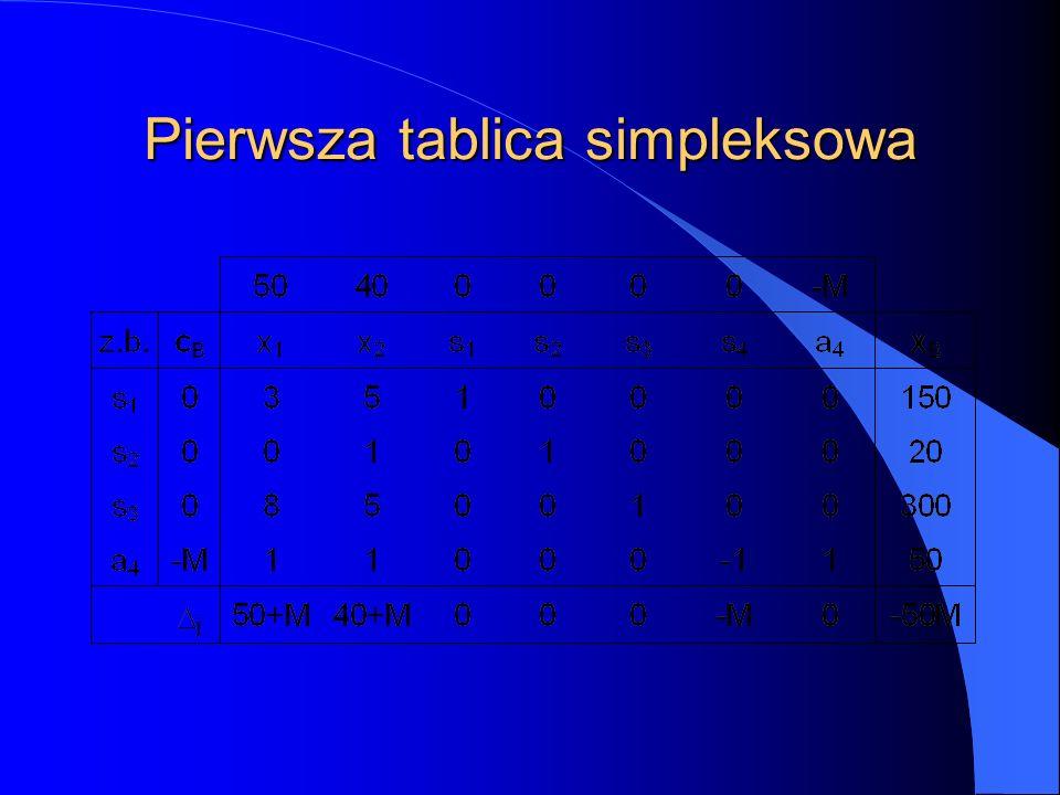 Pierwsza tablica simpleksowa