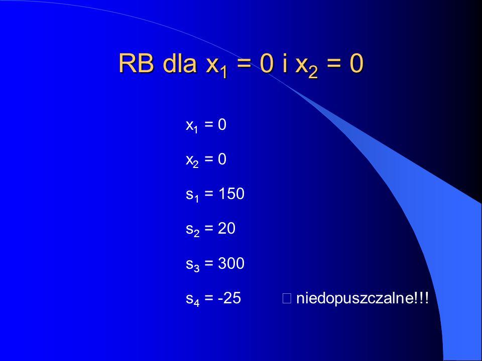 RB dla x 1 = 0 i x 2 = 0 x 1 = 0 x 2 = 0 s 1 = 150 s 2 = 20 s 3 = 300 s 4 = -25  niedopuszczalne!!!